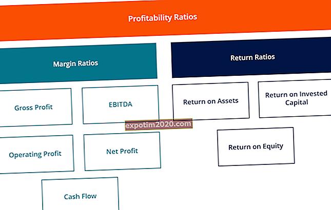 Quali sono i tre tipi di transazioni che influiscono sugli utili trattenuti?