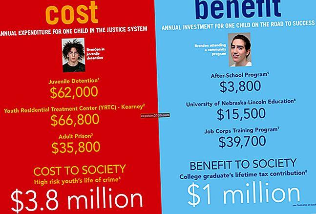 Cosa rende importante l'analisi costi-benefici?