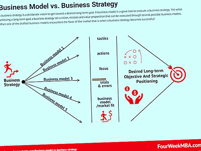 La differenza tra strategia aziendale e strategia aziendale