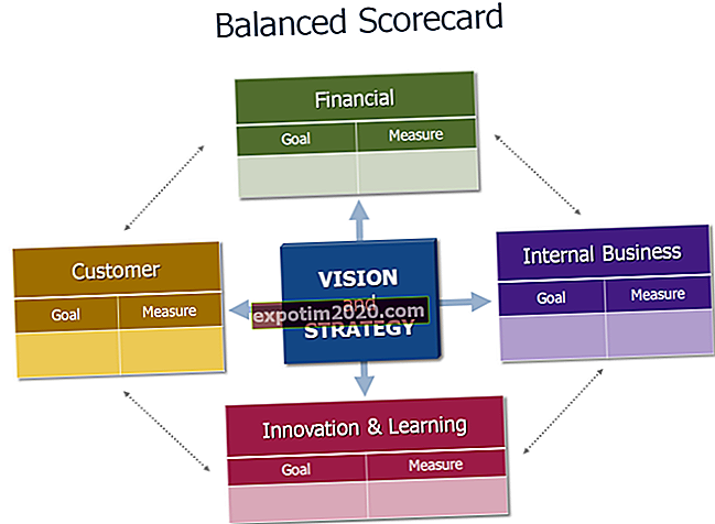 Il significato e la definizione di una scheda punteggio HR