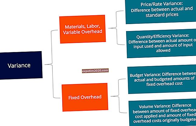 Come calcolare un budget operativo per un'organizzazione senza scopo di lucro?