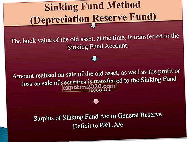 Formule per il metodo di ammortamento del fondo svincolato