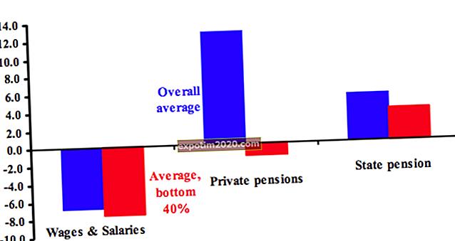Benefici in percentuale del salario